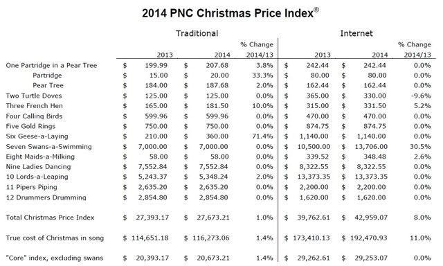 pnc christmas price index 2014 - 12 Days Of Christmas Cost