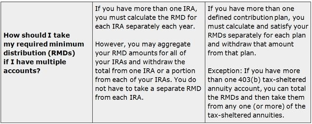 RMD rules for multiple IRAs