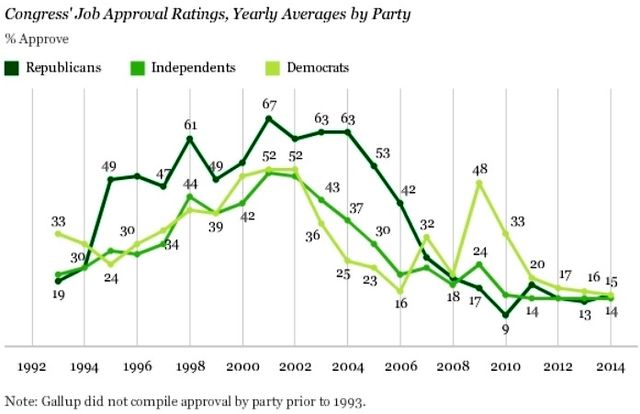 Congress approval by Party via Gallup Poll December 2014