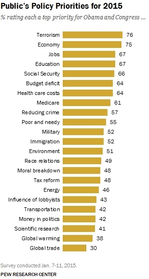 Pew Research Center 2015 policy priorities survey