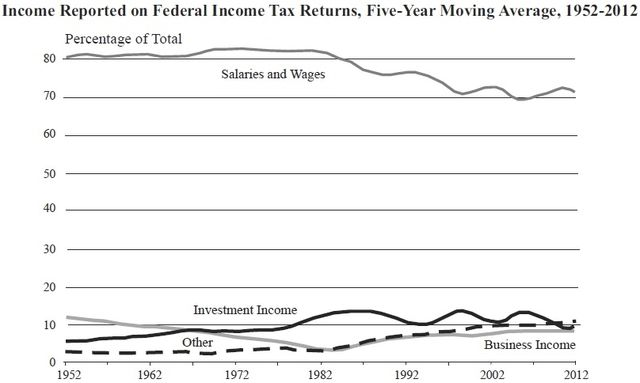 Income types reported to IRS 1952-2012