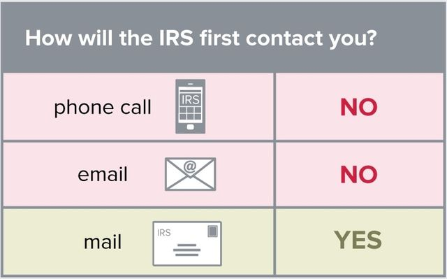 Ways the REAL IRS will contact you_FTC Tax ID Theft infographic 2015