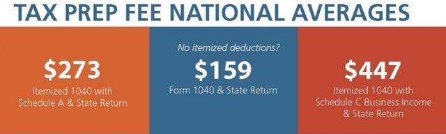 NSA 2014 tax prep fees averages
