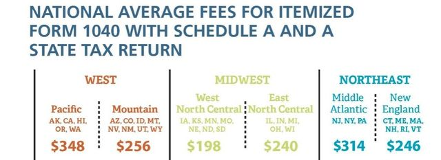 NSA 2014 tax prep fees by region1