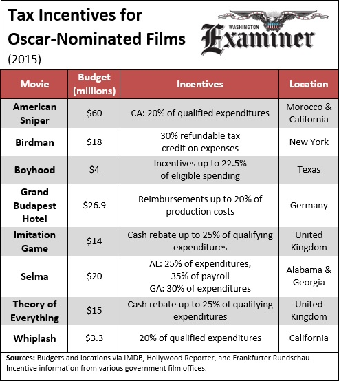 Oscar nominated films 2015 film tax credits_Washington Examiner