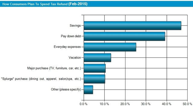 NRF 2015 tax refund survey chart