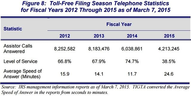 IRS toll free telephone statistics 2012 through 2015