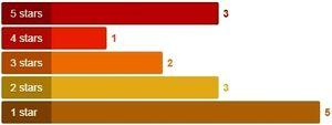 IRS Yelp ratings breakdown