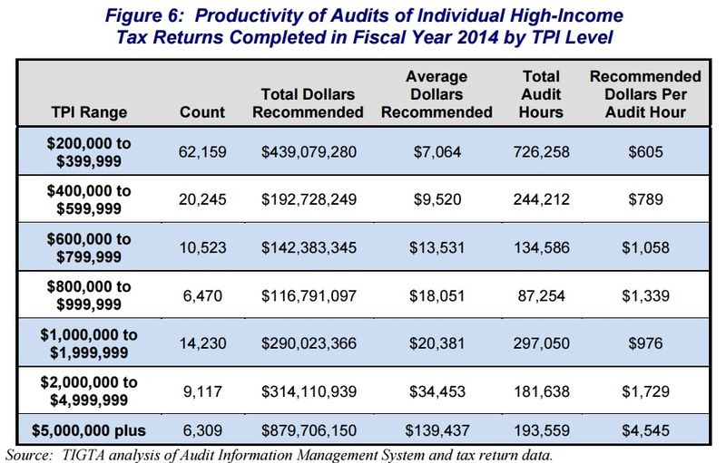 IRS audit productivity by 2014 income levels_TIGTA