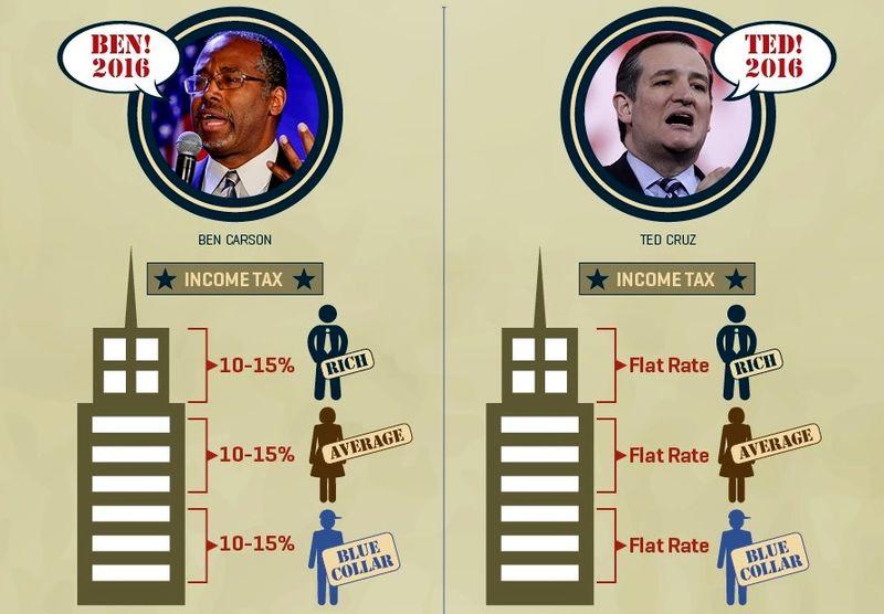 Ted Cruz Ben Carson tax plans excerpt