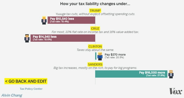 Tax Policy Center_Vox 2016 presidential candidates tax plan calculator