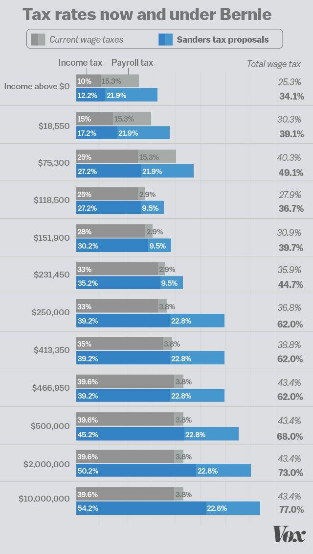 Sanders-taxes5002_Vox