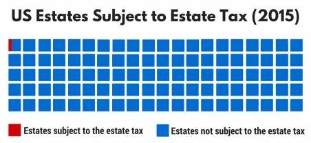 Estates Subject to Estate Tax (2013) (3)-500x250