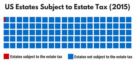 Image result for percentage of estates that pay estate tax