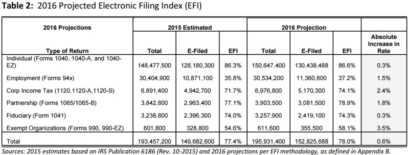Projected IRS e-filing_ETAAC 2016 annual report