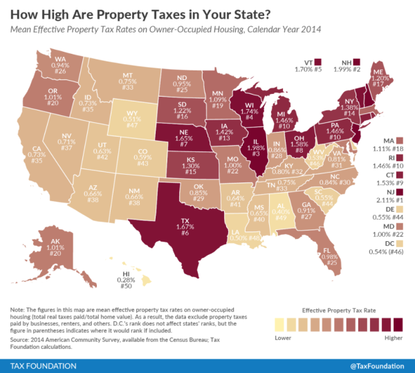 Property Re Tax