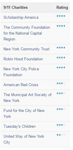 September 11 charities ranked by Charity Navigator