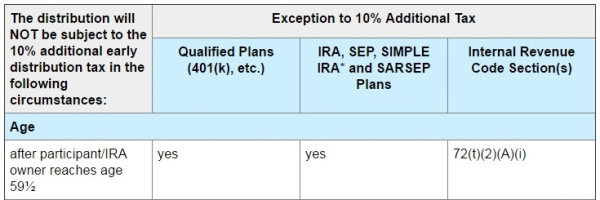 IRS table_Exceptions to Early Distribution Tax1a