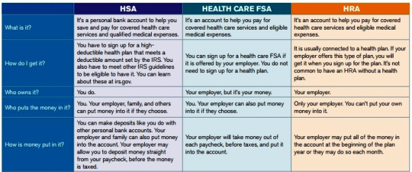 Comparing Tax Favored Hsa Hra Fsa Medical Options Don T Mess With Ta