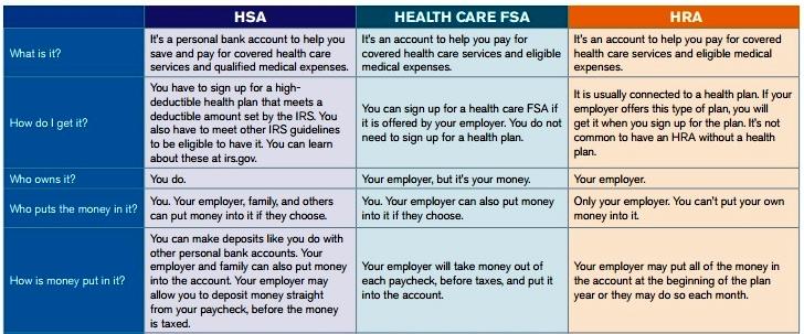 HSA-FSA-HRA table_UnitedHealthcare