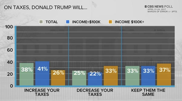 CBS News April 2017 poll_taxes