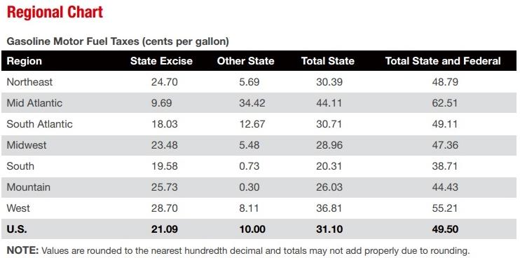 API regional gas tax table April 1 2017