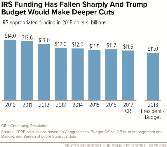 Irs-funding-decreases-2010-2018-proposed_CBPP