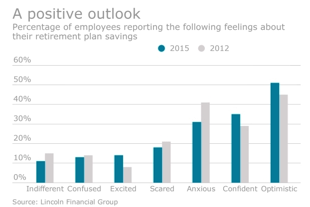 Retirement savings outlook_Lincoln Financial Group