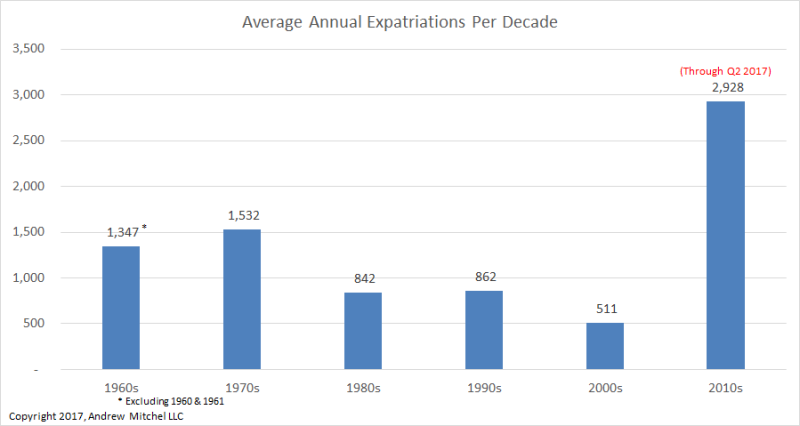 Average annual expatriations per decade_1960s-2010s_Andrew Mitchell LLC