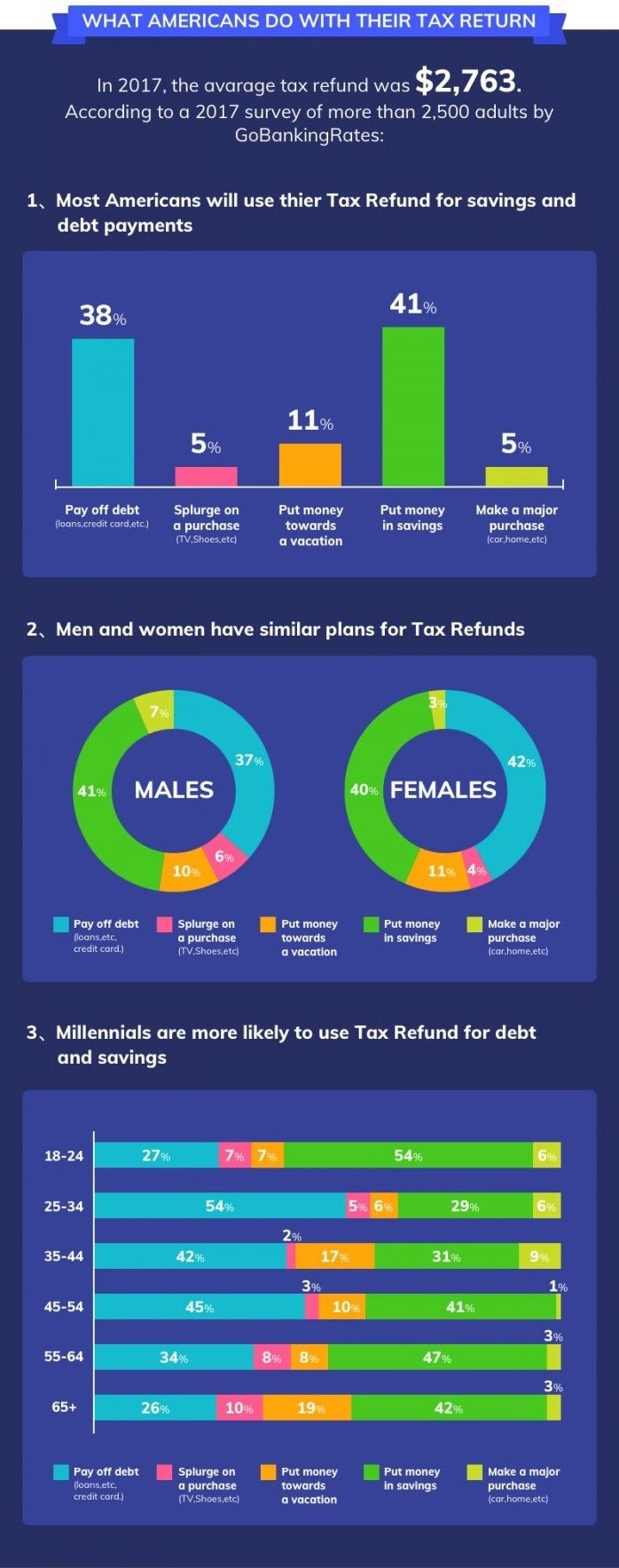 Tax-Returns-and-Tax-Facts-Infographic_excerpt-refunds_DailyInfographic