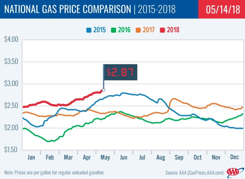 AAA National Gas Price Comparison_5-14-18
