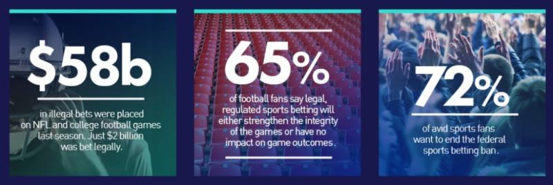 Sports gambling data from American Sports Betting Coaltion_American Gaming Association
