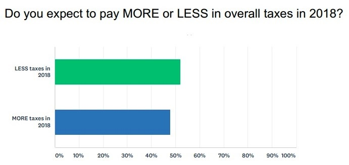 NASA TCJA survey 2018 more or less taxes owed