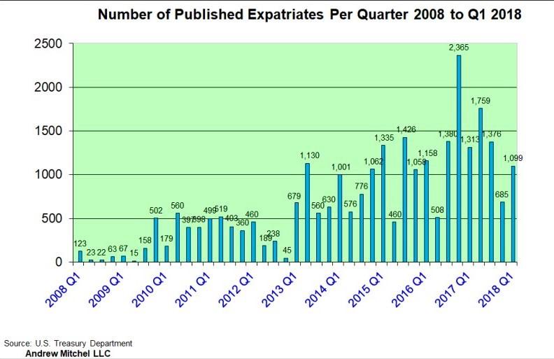 Expatriate numbers 2008 through 1Q 2018_Andrew Mitchel LLC