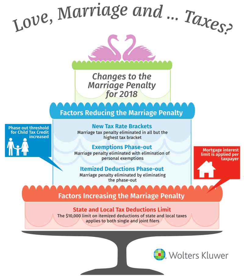 Wedding Infographic 2018 TCJA_Wolters Kluwer CCH