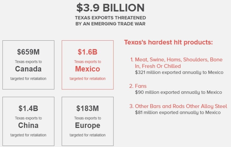US Chamber of Commerce tariff costs online tool_Texas