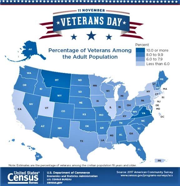 Veterans data US Census