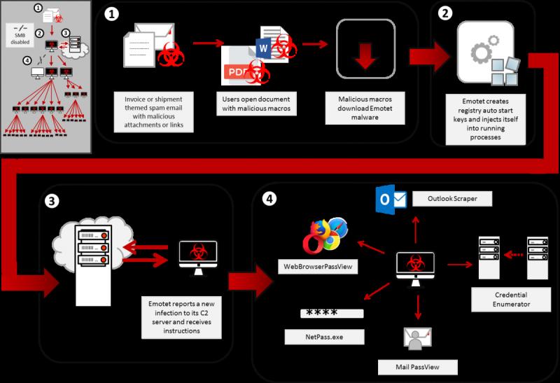 Emotet_malware_spread_graphic_US-CERT-July2018