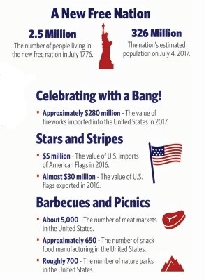 Fourth of July facts and figures_US Census Bureau-2
