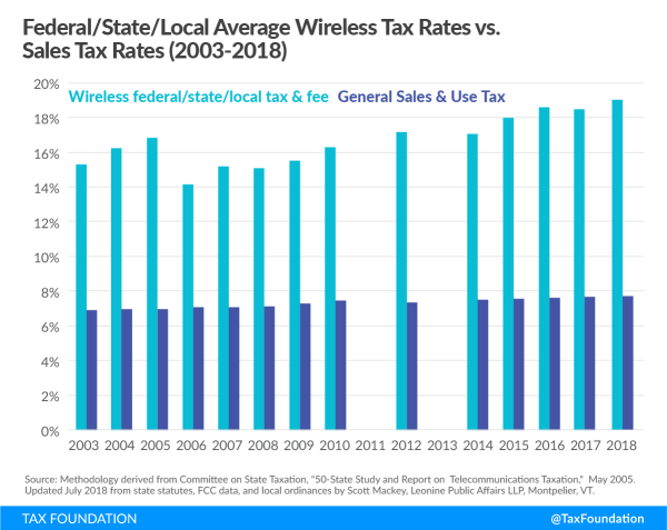 Wireless Taxes And Fees Jump Again 2018 Dont Mess With Taxes