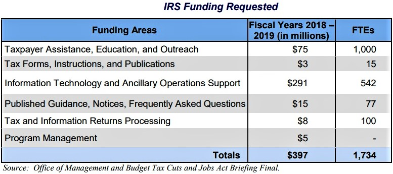 IRS funding request to implement TCJA changes