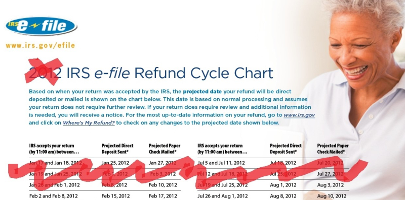 2012 refund delivery chart