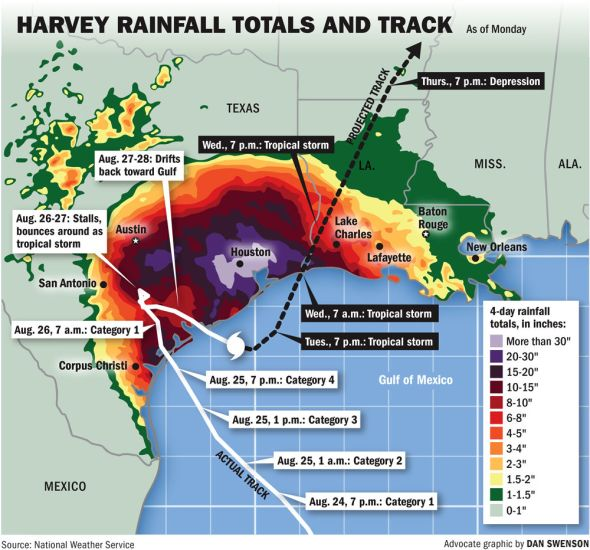 Hurricane Harvey rainfall_NWS data graphic by Dan Swenson