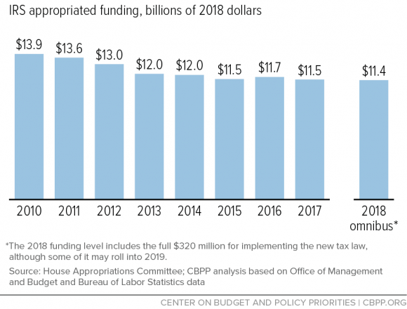 IRS-funding-2018-still-squeezing-agency_CBPP-March-2018