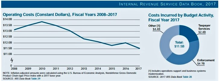 IRS operating costs FY2008-2017 and how spent_IRS 2017 Data Book