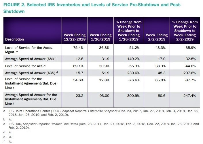 IRS Inventories and Levels of Service Pre- and Post-Shutdown_IRS NTA annual report 2018