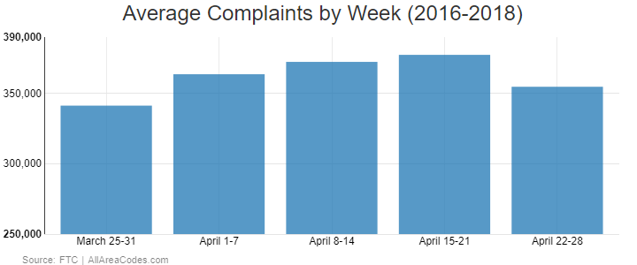 Tax scam complaints to FTC by week_AllAreaCodes study 2019