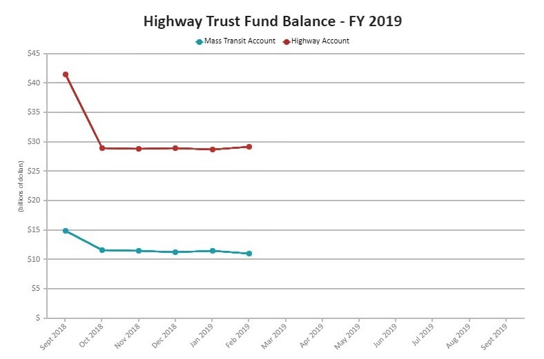 Highway Trust Fund balances 2019_FHWA-US-Transportation-Department