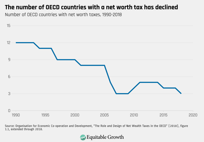 OECD net worth tax declines_Washington Center for Equitable Growth