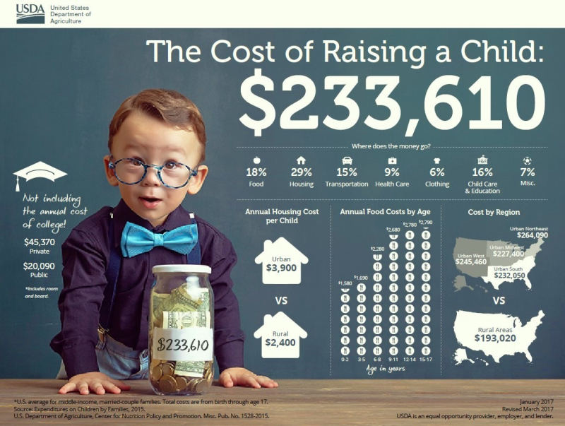 Cost of raising a child_CRCinfographic2